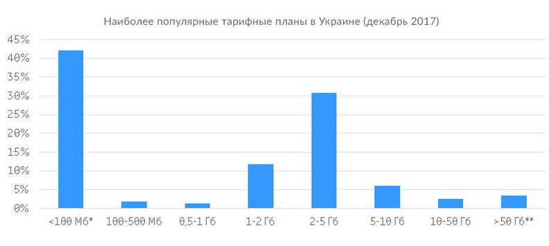 Наиболее популярные тарифные планы в Украине