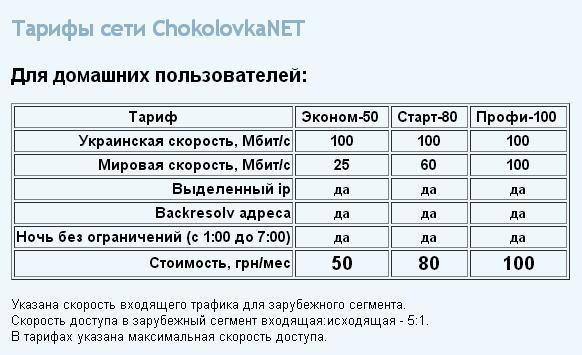 Тарифы Chocolovka.net
