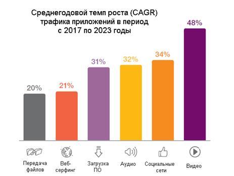 среднегодовой темп роста трафика