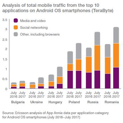 анализ мобильного трафика
