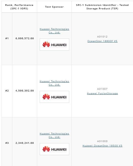 результаты тестирования SPC-1 систем хранения данных Huawei